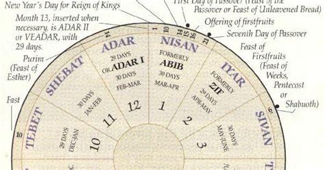Meses Calendario Hebreo El Meridiano De Los Tiempos 2 Astro K 243 Lob
