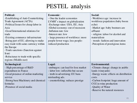 pestel analysis template 25 unique pestel analysis exle ideas on