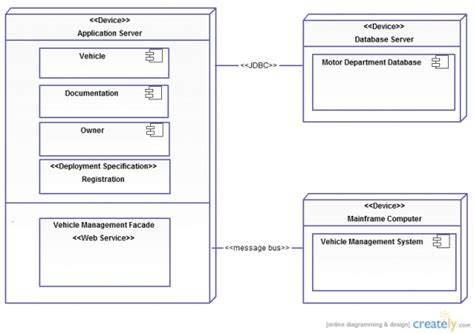 uml deployment diagram uml diagram types with exles for each type of uml diagrams