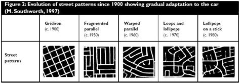 definition of pattern and types evolution of street patterns since 1900 showing gradual