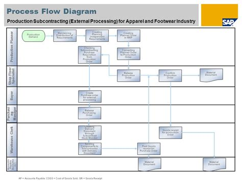 process flow diagram manufacturing process flow diagram best practices wiring diagram with