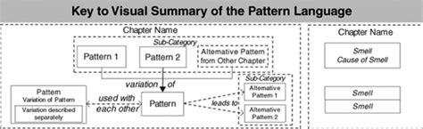 test pattern language visual summary of the pattern language xunit test