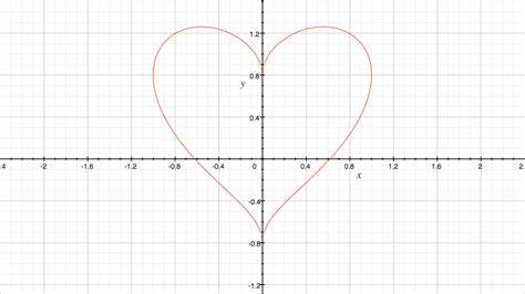 How To Search On Okcupid How A Mathematician Hacked Okcupid To Find His Gizmodo Australia
