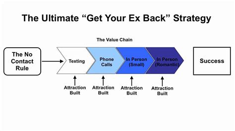 get your ex back how to get your ex back books your ex wants space how can you win back