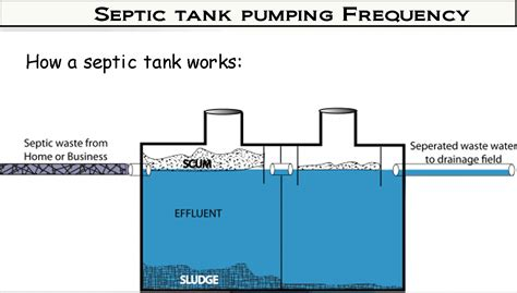 pipe schematic septic get free image about wiring diagram
