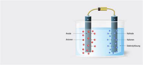 Elektrolytisches Polieren Struers elektrolytische pr 228 paration applikations know how