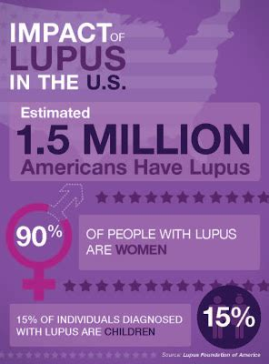 Petition Prayer Sle Of Faith And Lupus