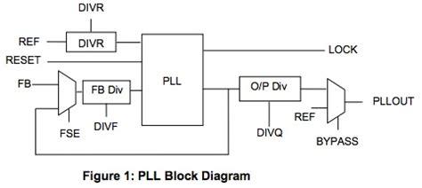 block diagram of pll analog design serdes pll semiwiki ic design at analog