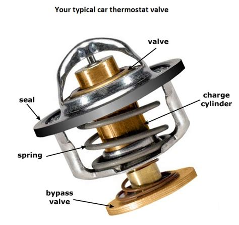 Termostat Thermostat Vario 125 Copotan Motor here s why you should never remove the thermostat valve