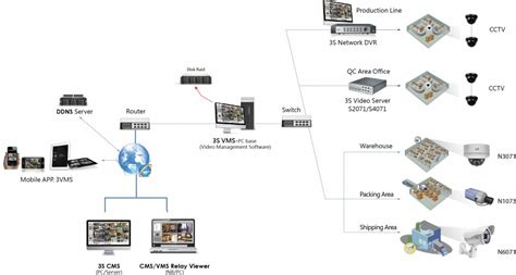 ip cctv systems security wiring options security cable