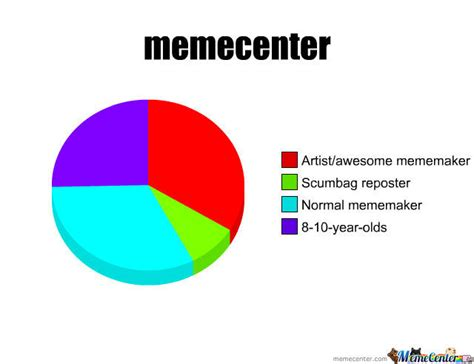 memecenter by kangno1 meme center