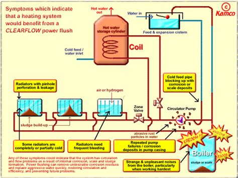 how heating systems work power flushing central heating power flushing boiler power flushing
