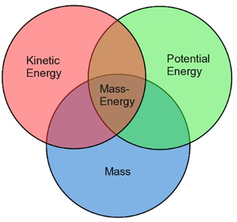 kinetic and potential energy venn diagram gravity and energy