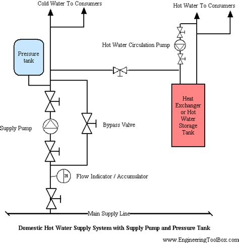 design criteria for hot water supply system design of domestic service water supply systems