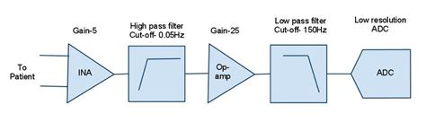 high pass filter signal processing techniques for accurate signal processing embedded