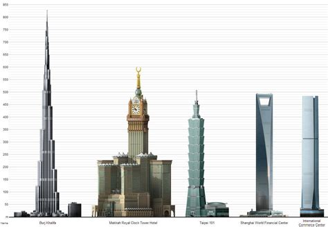 tallest in the world world s 5 tallest buildings as of april 2013 redesign revolution