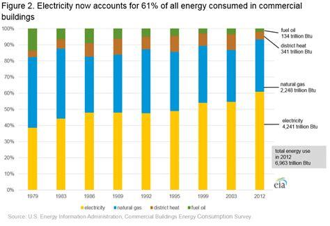 Average Apartment Electricity Usage Cbecs 2012 Energy Usage Summary