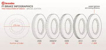 Brake System Evolution F1 Infographics Brembo Official Website
