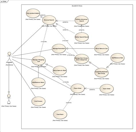 use cases analysis