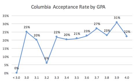 Mba Gpa 3 0 by Columbia Mba Acceptance Rate Analysis Mba Data Guru
