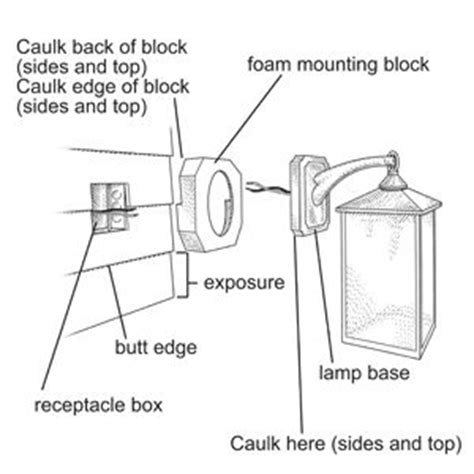 Install Outdoor Light Fixture How To Install An Exterior Sconce Houses Sconces And Lanterns