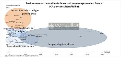 Cabinets De Conseil En Stratégie by Positionnement Des Cabinets De Conseil