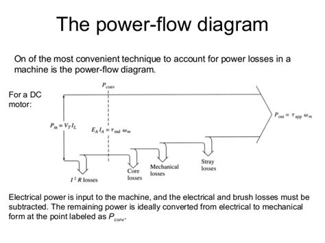 power flow diagram of induction motor chapter 4 dc machine autosaved