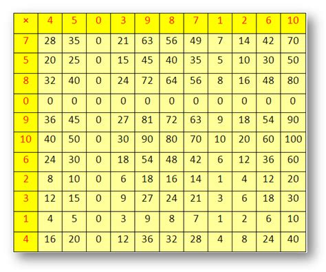 13 Times Table by Common Worksheets 187 13 Times Tables Chart Preschool And