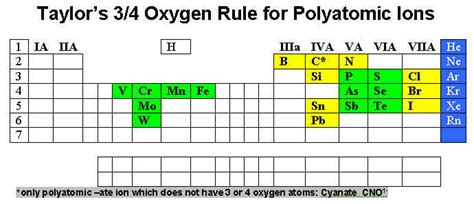 Periodic Table With Polyatomic Ions by Polyatomic Ion Chart Search Results Calendar 2015