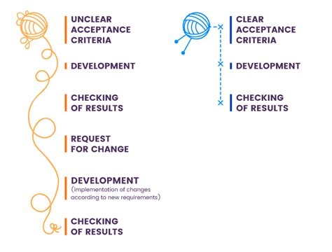 acceptance criteria design document what are user acceptance criteria quick review with exles