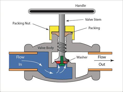 Coil Spring Faucet Valves Manual Valves Globe Valves Ctg Technical Blog