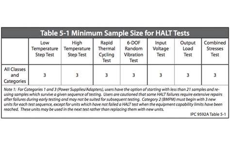 section 1 ipc halt hass standards ipc 9592a testing process