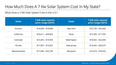 25 kw solar system cost ppt what does a 7 kw solar system cost in the u s powerpoint presentation id 7360843
