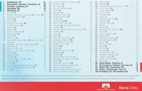 these are america s most least bible minded cities buffalo one of america s least bible minded cities