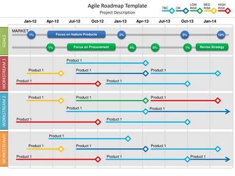free project roadmap template ppt agile roadmap template powerpoint presentation id