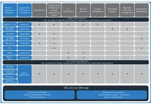 service matrix template it process consulting services and solutions hcl