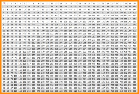 Multiplication Chart 300
