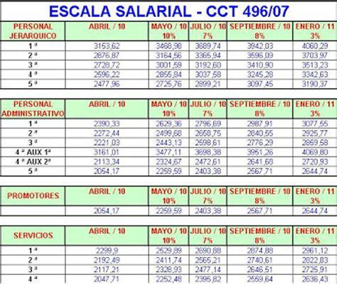 www convenio colectivo de trabajo utedyc 73616 estudio juridico m a sandria utedyc aumento del 28