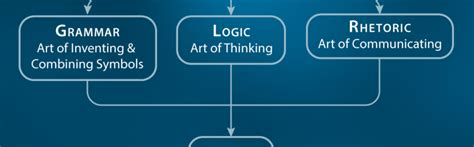 trivium method of thinking and learning trivium in reality language and reality pt 1