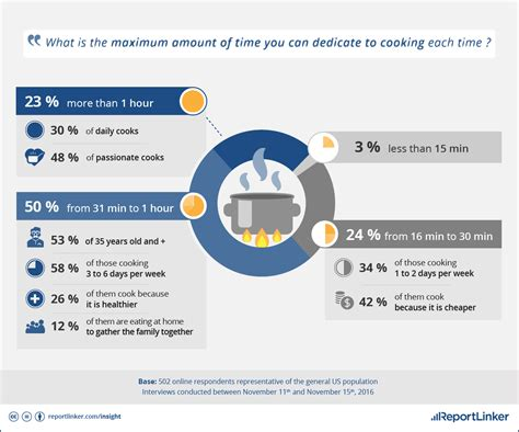 eating out statistics 2016 us home cooking statistics habits most americans cook