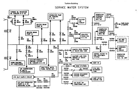 layout of diesel power plant pdf nuclear power plant service water systems