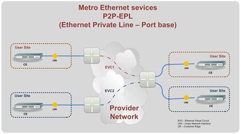 epl evpl antenna hung 225 ria business communication services