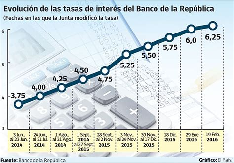 colombia incremento de tasa interes 2016 tasa de interes 2016 colombia newhairstylesformen2014 com