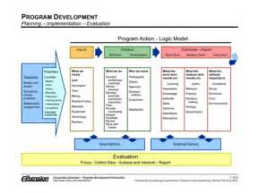logic models program evaluation and other frightening topics