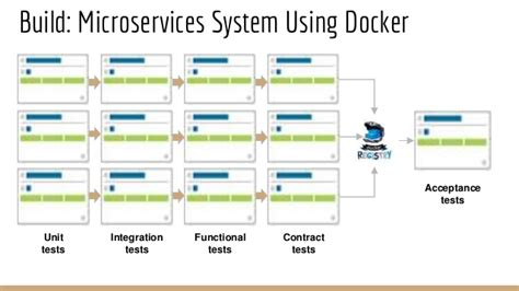 docker marathon tutorial microservices infrastructure using docker mesos marathon