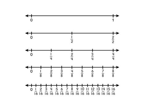 printable number line for third grade worksheets fractions on a number line worksheets