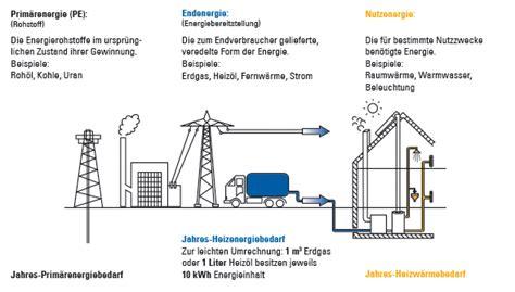 energiebedarf berechnen haus stadtwerke greven was ist prim 228 renergie