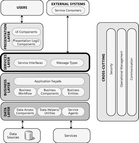 java pattern provider java multilayered enterprise application use of jaxb