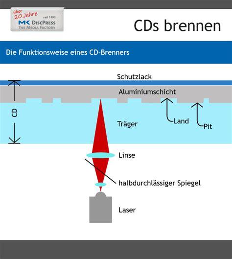 format einer cd hülle cds brennen die funktionsweise der cd brenner
