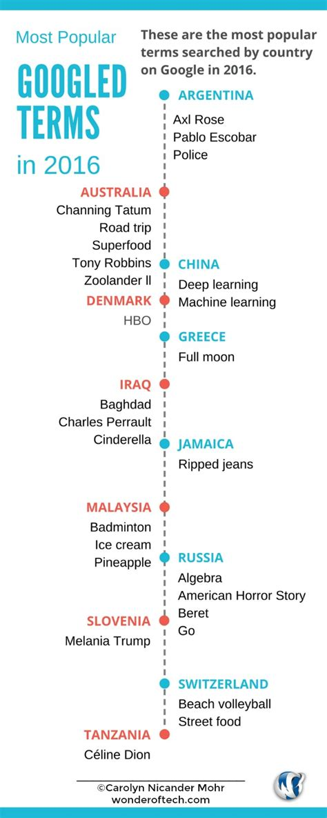 most googled how to the most googled terms around the world in 2016